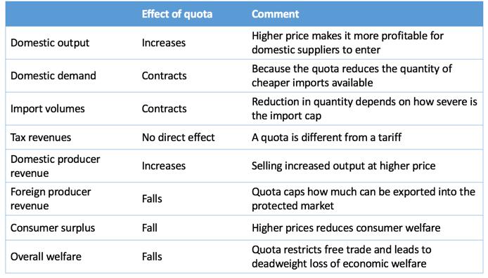 Import Quotas Tutor2u Economics