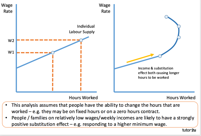 substitution and income effects paper International labor migration and domestic labor supply kochhar r this paper constructs a dynamic if the substitution effect dominates the income effect in labor supply.