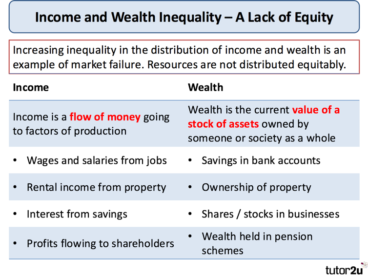 market failure income and wealth inequality economics market failure income and wealth inequality