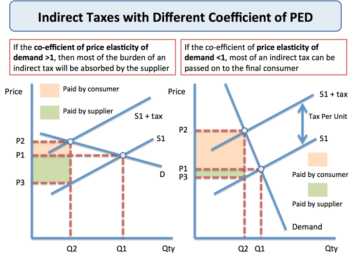 effect of indirect tax on consumers and producers