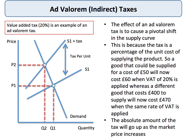 Government Intervention - Indirect Taxes | tutor2u Economics