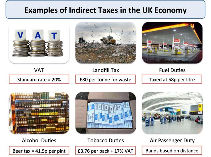 Indirect Taxes Government Intervention Tutor2u Economics