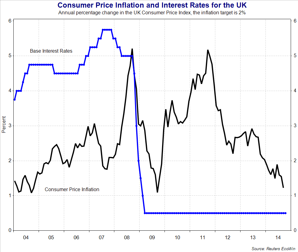 monetary policy the bank of england economics cpi inflation and base interest rates