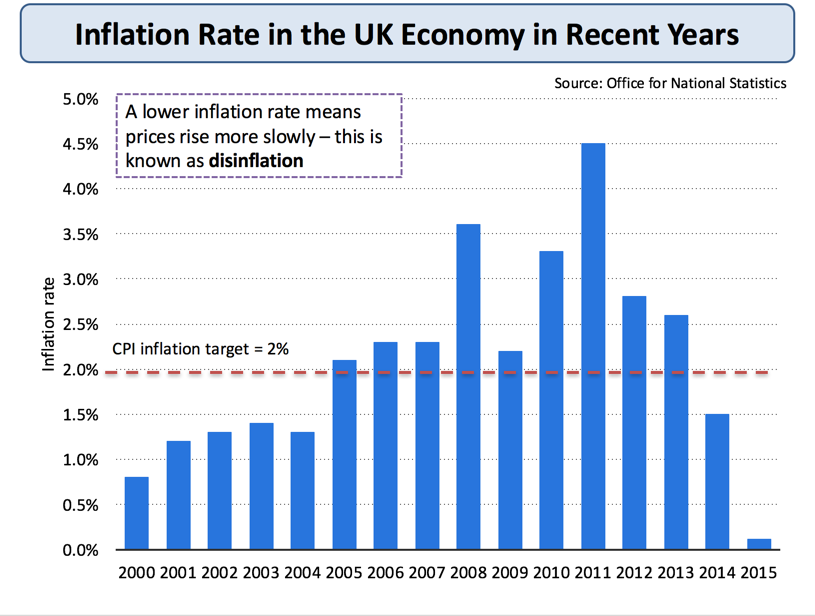 Inflation: How Is It Measured?