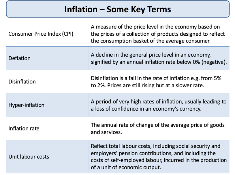 Inflation Consequences Of Inflation Tutor2u Economics