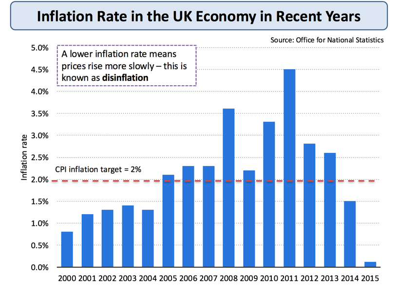The Economics Of Inflation Pdf