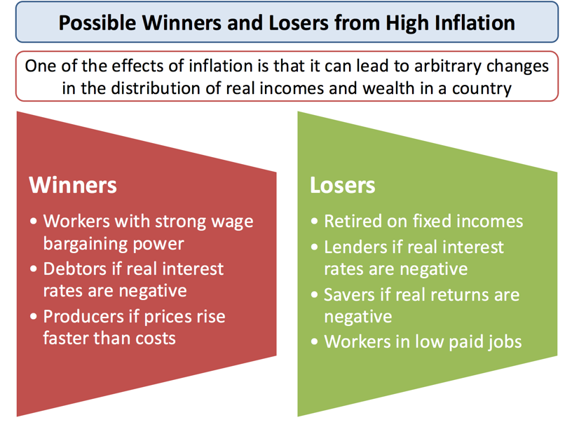 9 Major Effects of Inflation – Explained!