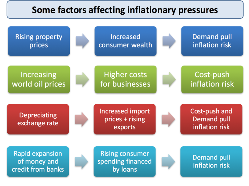 Inflation - Main Causes of Inflation | Economics | tutor2u
