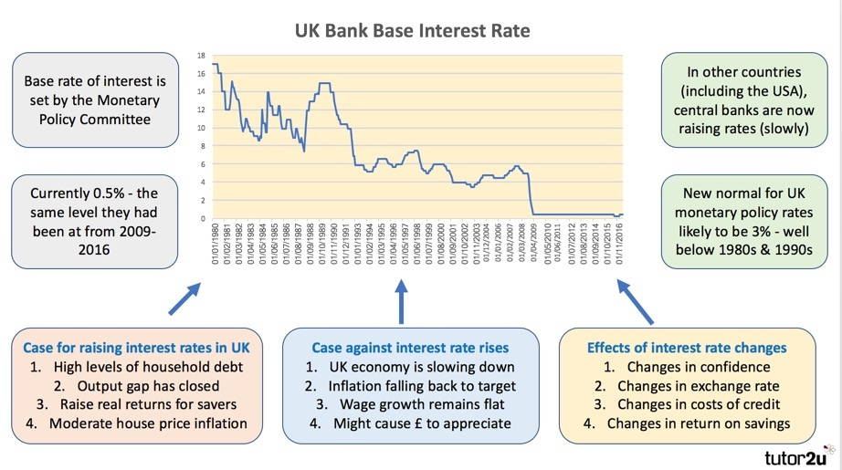 Monetary Policy in the UK (Revision Webinar… | Economics