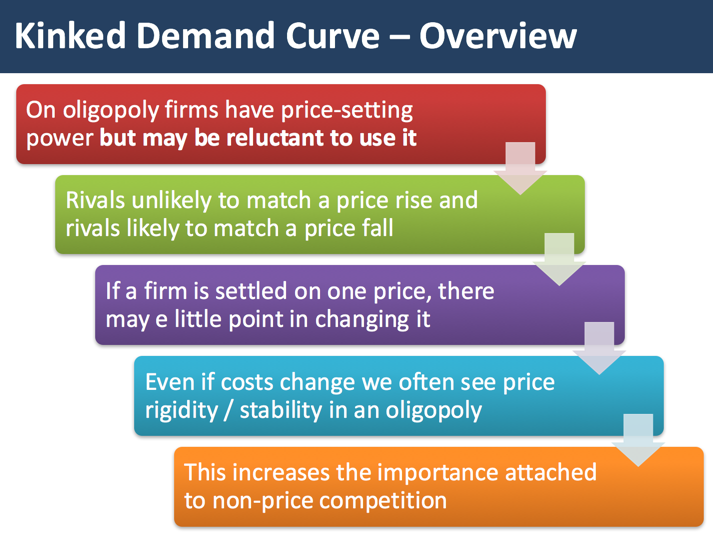 demand curve for oligopolistic market essay Examine and illustrate why there is a kink in the demand curve in an oligopoly market how does kink demand curve explain price 2014 uk essay writing and.