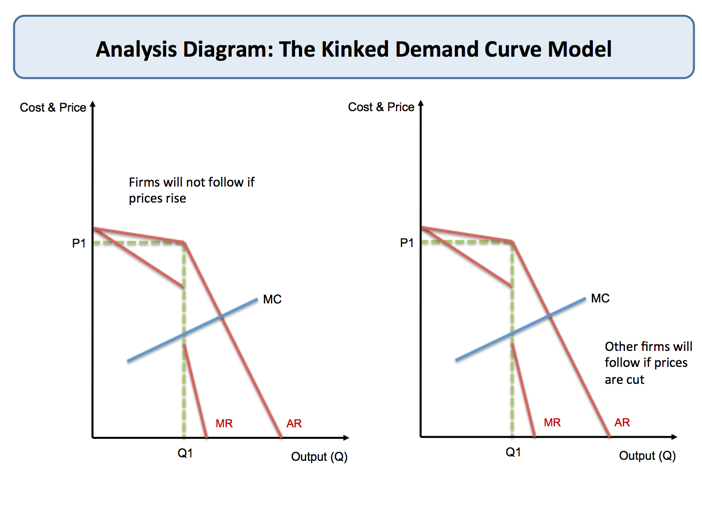 Oligopoly - Kinked Demand Curve | Economics | tutor2u