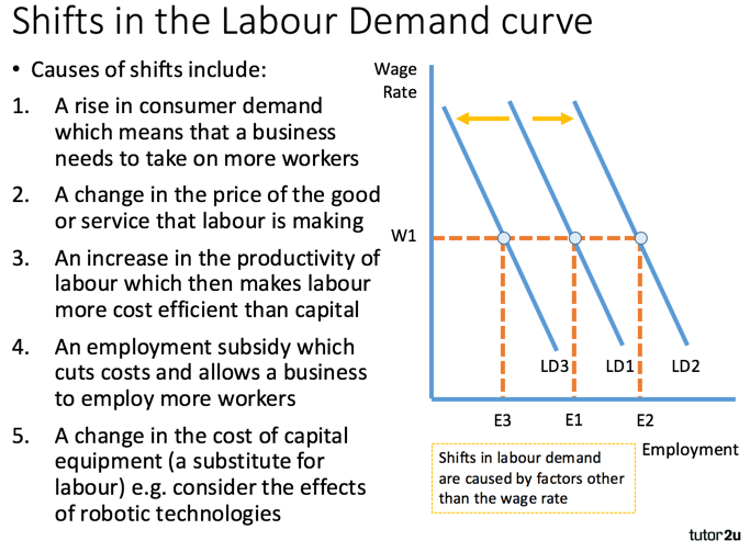 Factors That Affect Supply & Demand