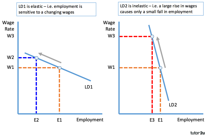 Elasticity Of Labour Demand Labour Markets Economics Tutor2u