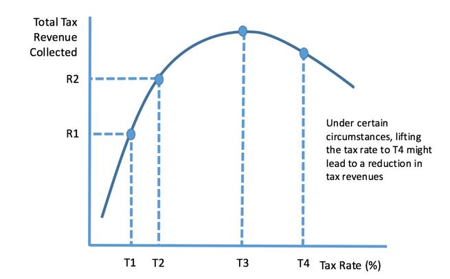 Laffer Curve Tutor2u Economics