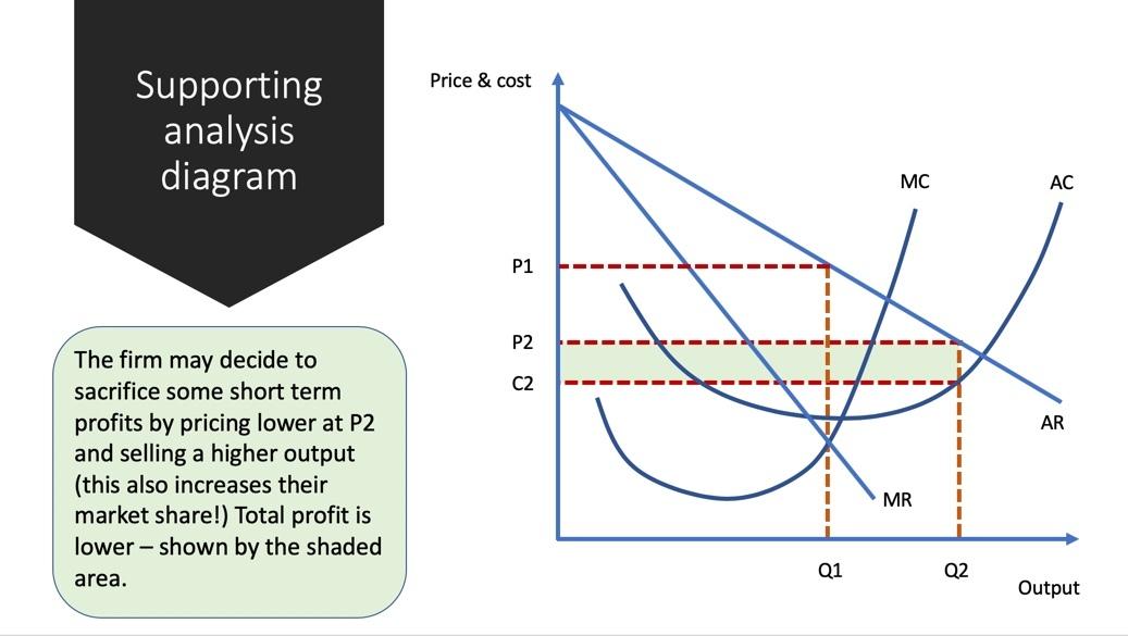 Exam Answer: Limit Pricing | Economics | tutor2u