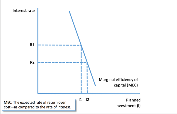 Liquidity trap tutor2u economics changes in business confidence animal spirits can have a powerful effect on planned investment for example a deterioration of sentiment causes an ccuart Images