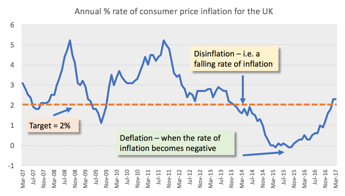 inflation rate in the uk economy