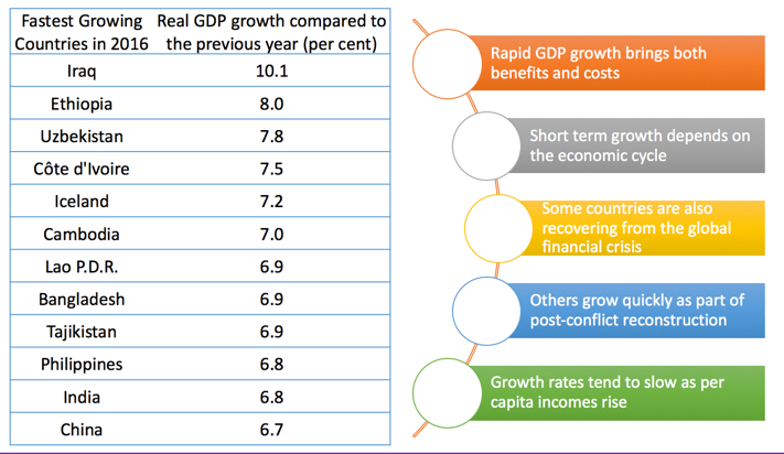 What is Economic Growth? | Economics | tutor2u