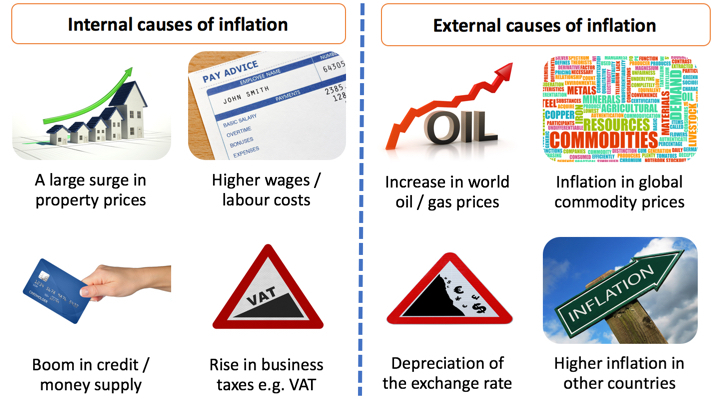 causes of inflation ppt