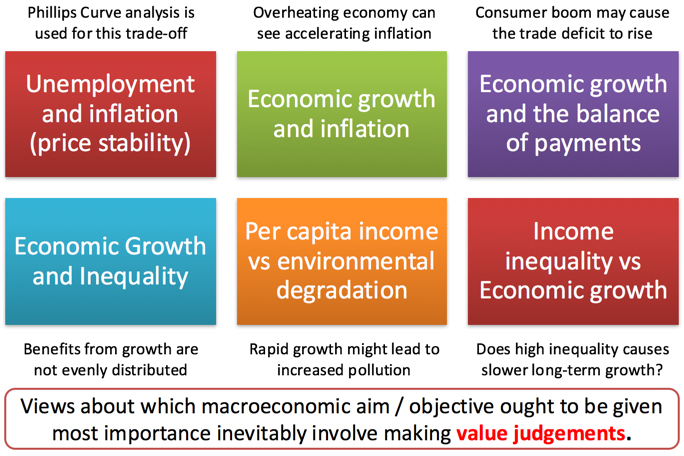 Importance of the macroeconomics objectives towards