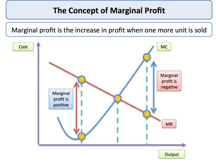 In Economics Marginal Means