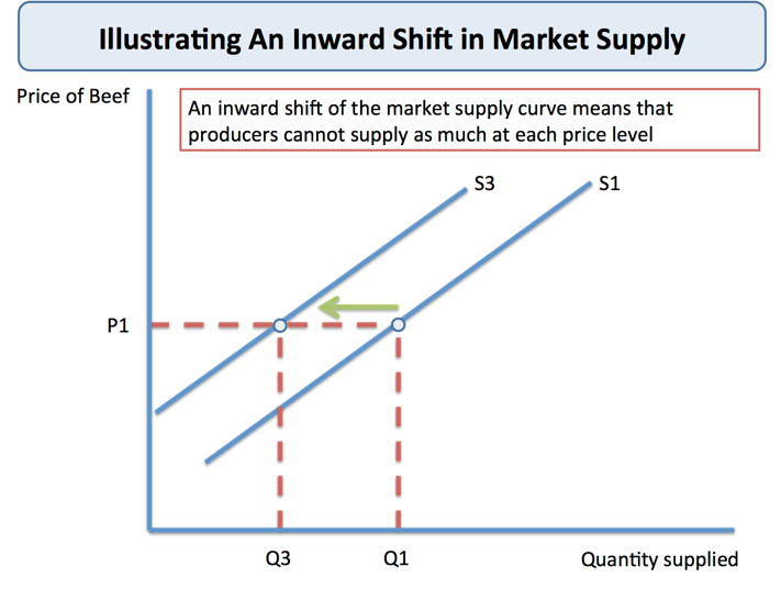 Cost U Less >> Shifts in Market Supply | tutor2u Economics