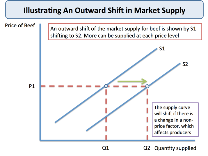 causes of shifts in labor demand A change in tastes and preferences will cause the demand curve to shift either to the right or left for example, if new research found that eating apples increases life expectancy and reduces illness, then more apples would be purchased at each and every price causing the demand curve to shift to the right.