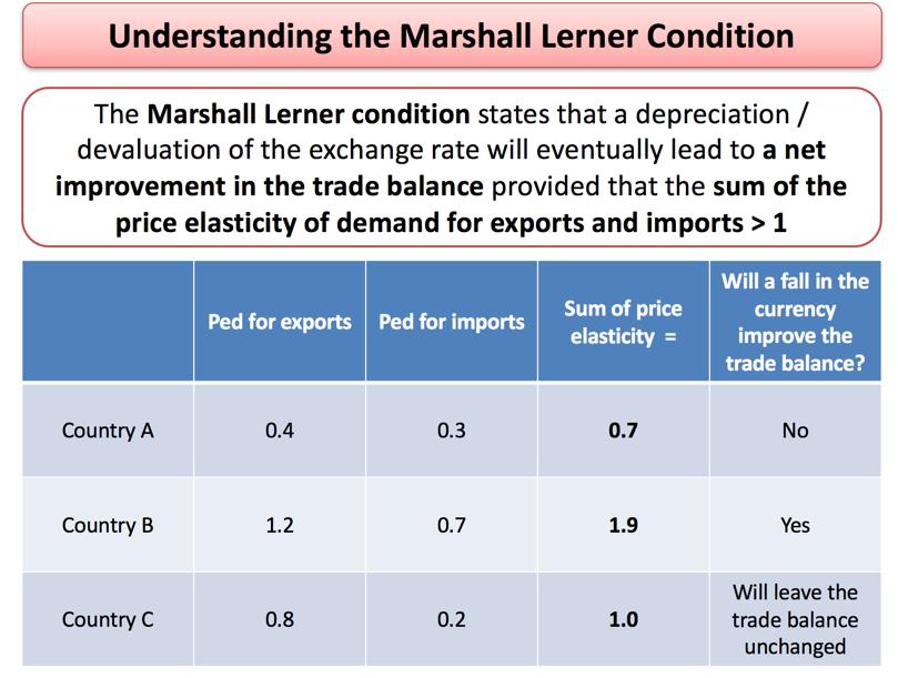 Exchange Rates - Marshall Lerner Condition | Economics | tutor2u