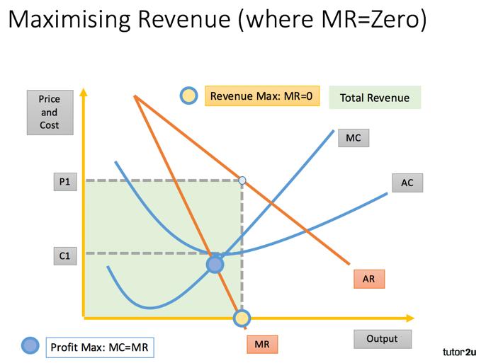 Sales Revenue Maximisation