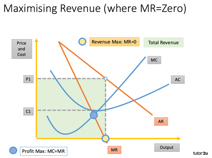 total revenue equation economics