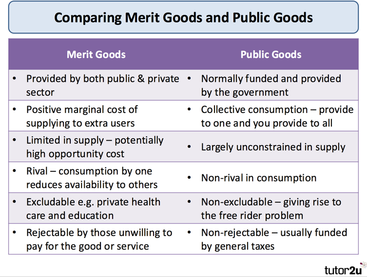 Good What Are The Key Differences Between A Merit Good And A Public Good?