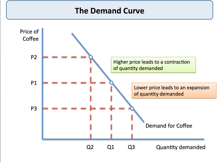 law of demand and supply notes
