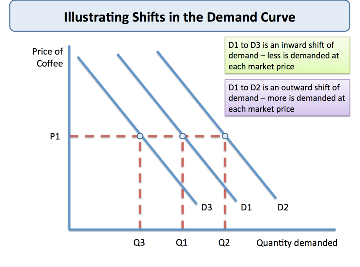 Shifts in Market Demand | tutor2u Economics