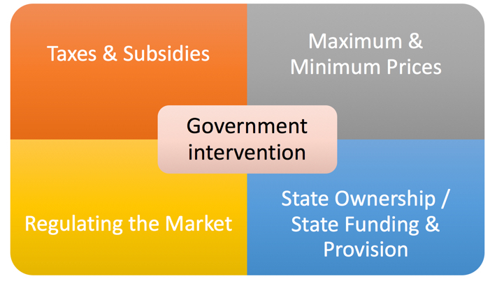 government intervention essay For some, market failures serve as a rationale for public intervention government failure, where government action results in outcomes worse than if government had.