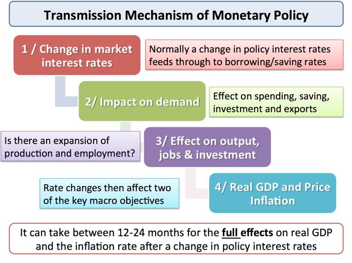 how does monetary policy impact the economy