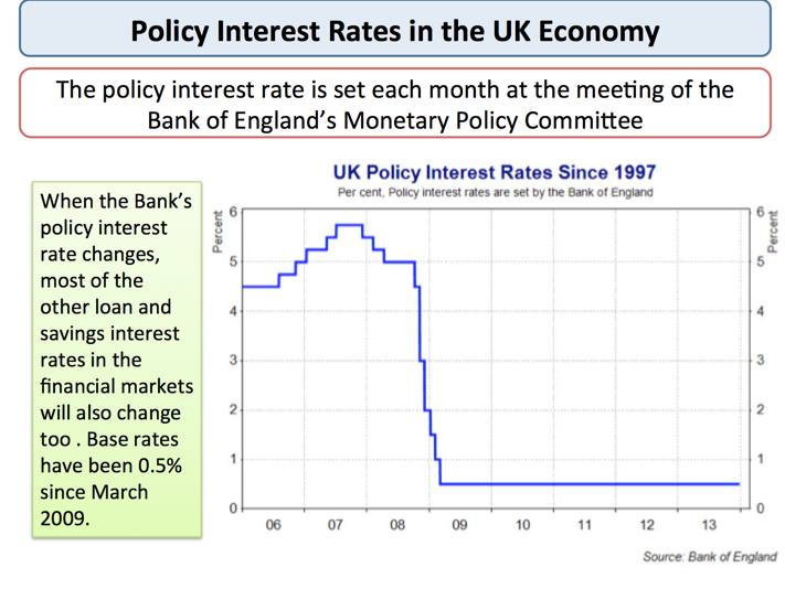 Image result for monetary policy committee economics