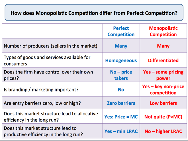 Monopolistic Competition Tutor2u Economics