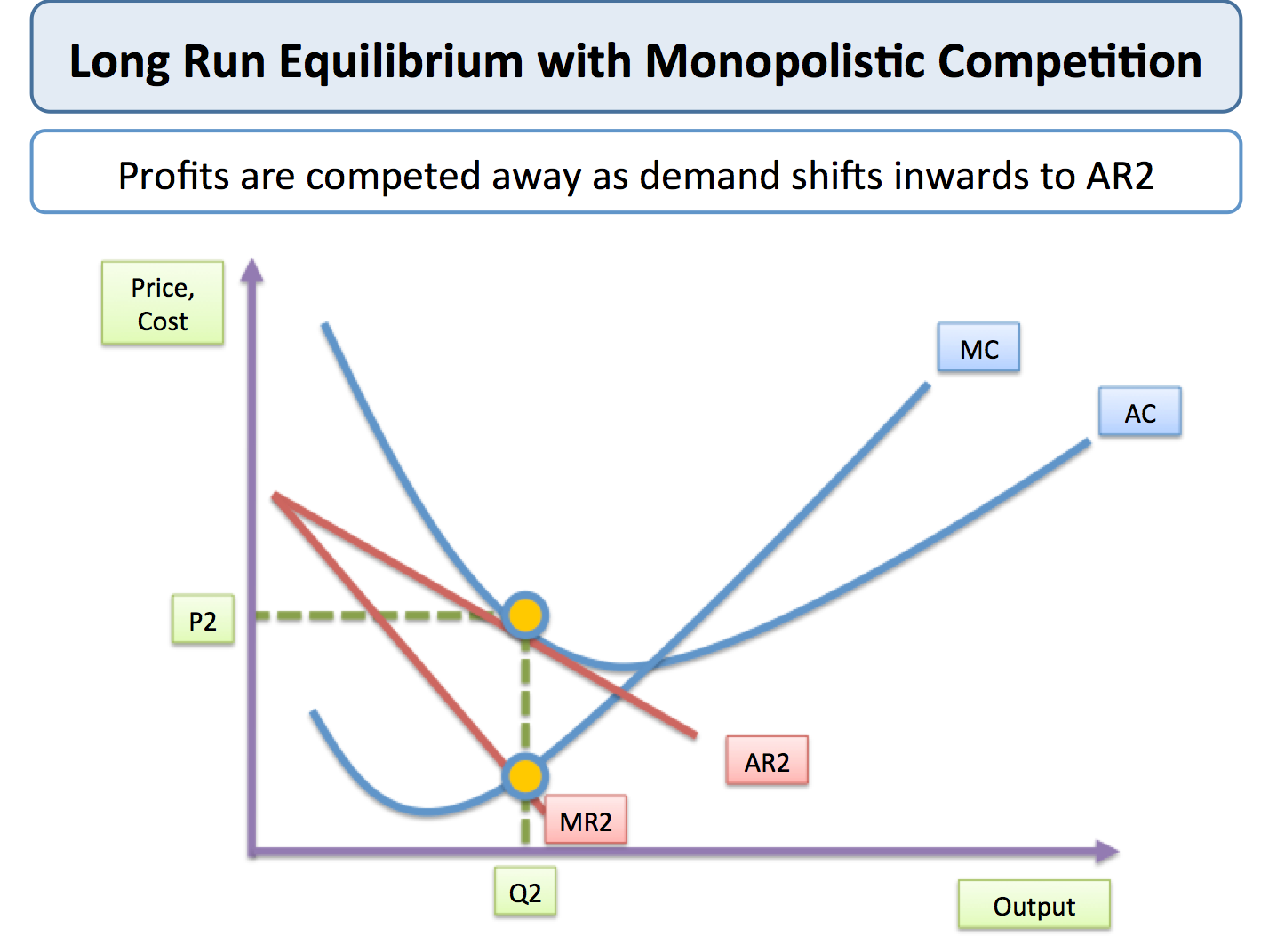 Monopolistic Competition | tutor2u Economics
