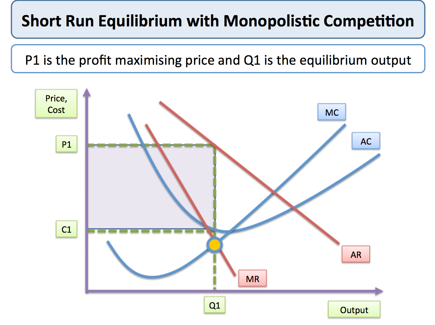 monopolistic competition economics monopolistic competition short run equilibrium price and output