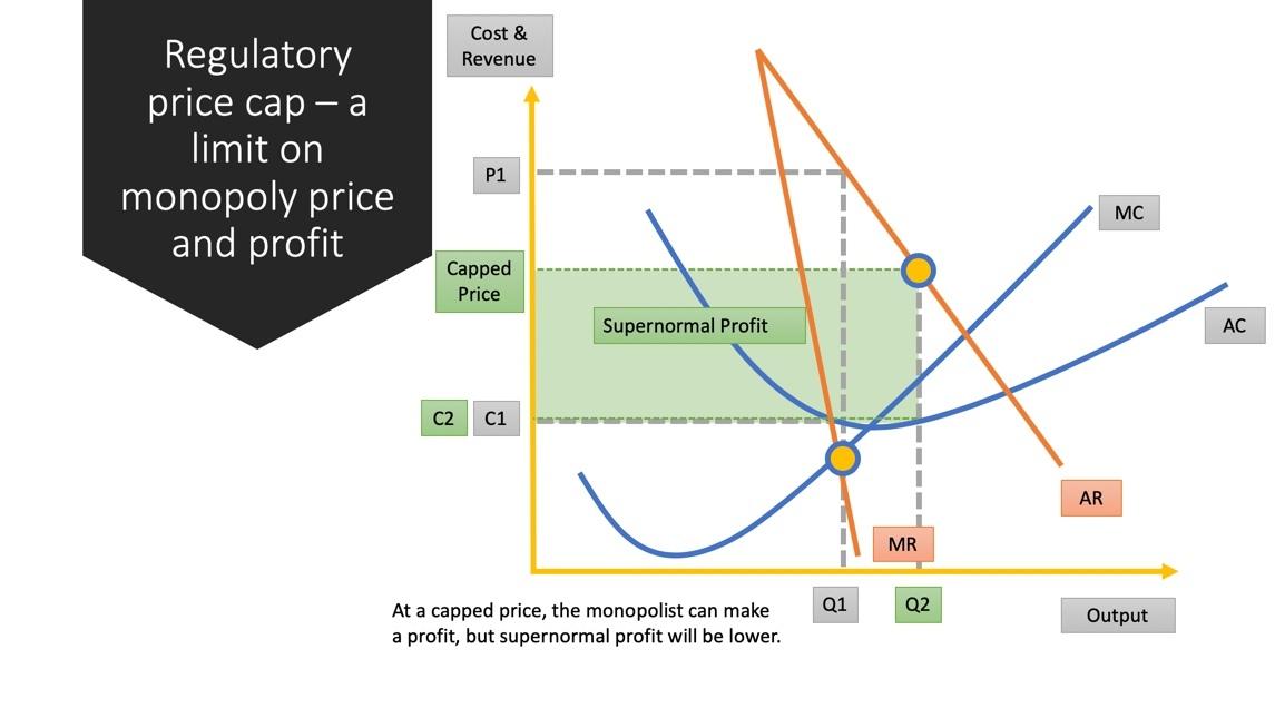 diagram of monopoly companies essay plan limits on monopoly power economics tutor2u  essay plan limits on monopoly power