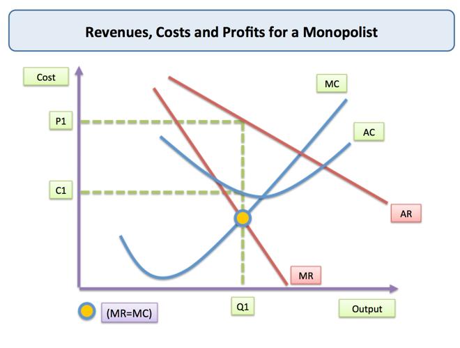monopoly price and output for a monopolist economics tutor2u rh tutor2u net diagram of monopoly game diagram of monopoly and perfect competition