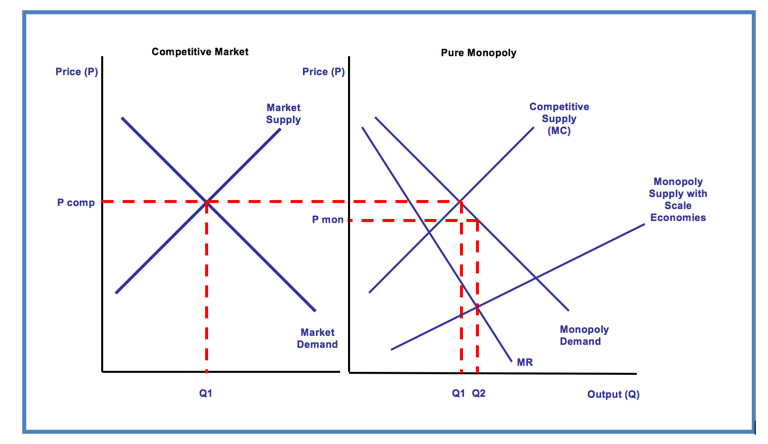 oligopoly versus monopoly competition essay Many people have trouble in understanding the difference between monopoly and monopolistic competition, so here we've simplified it for you content: monopoly vs monopolistic competition comparison chart.
