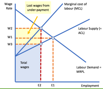 monopsony power in the labour market tutor2u economics Diagram of a Perfectly Competitive Market monopsony employer can use their buying power to pay a wage lower than the value of the marginal revenue product of workers employed at e2