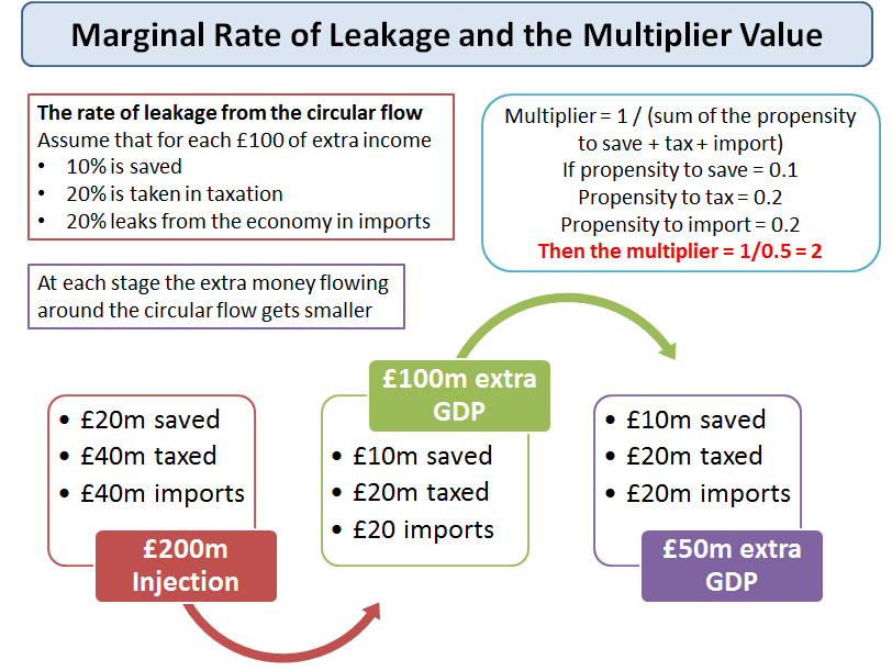 relationship between injections and leakages in economics