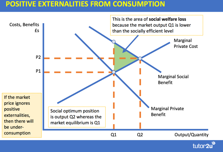 Museums And Government Subsidy Revision Essay  Tutoru Economics Analysis Diagram To Show Positive Externalities From Consumption And The  Potential For Market Failure If A Product Is Underconsumed