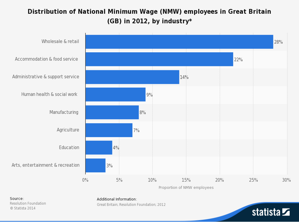 Minimum Wage and Living Wage (Government… | Economics | tutor2u
