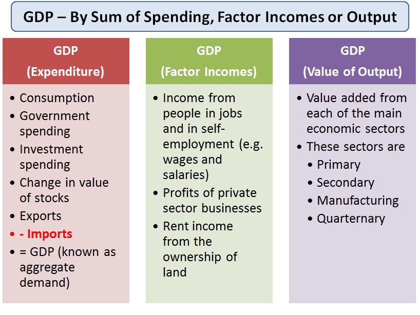 national income accounting pdf