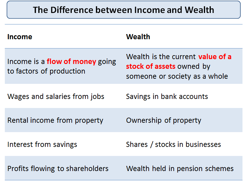 should wealthy nations be required to share their wealth