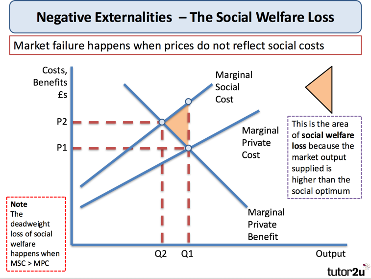 "private and social costs and benefits externalities and market failure Negative externalities cause a downwards shift in marginal benefit the social benefits have fallen below the level of private benefits because of the negative side-effects of smoking the black triangle is called ""welfare loss."