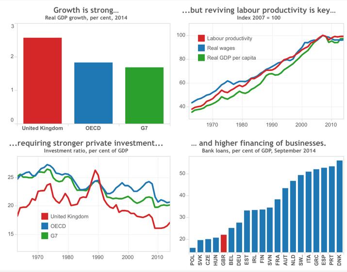UK Economic Forecast